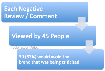 Guess how much a negative review / comment costs you?