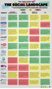 A Guide for Choosing the Right Social Media Site