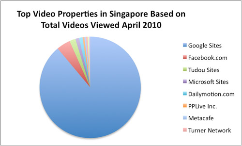 Singapore Top Video Properties