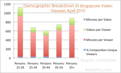 Is Online Video Marketing Right for Singapore Marketers?