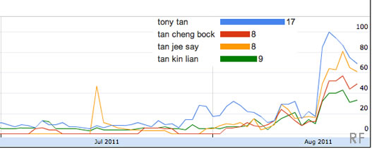 "Google Trend of ""Singapore presidential election 2011"""