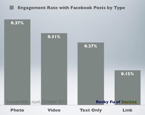 Engagement Rate by Facebook Post Type